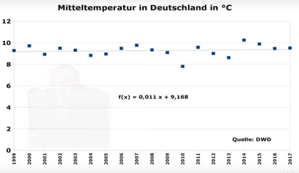 Mitteltemperaturen in Deutschland